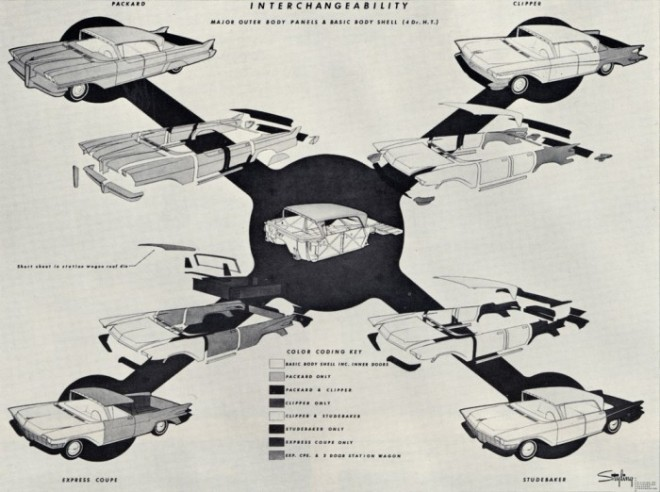 Studebaker-Packard Interchangeability program