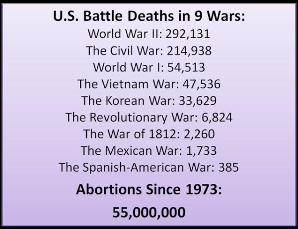 Abortion vs war deaths