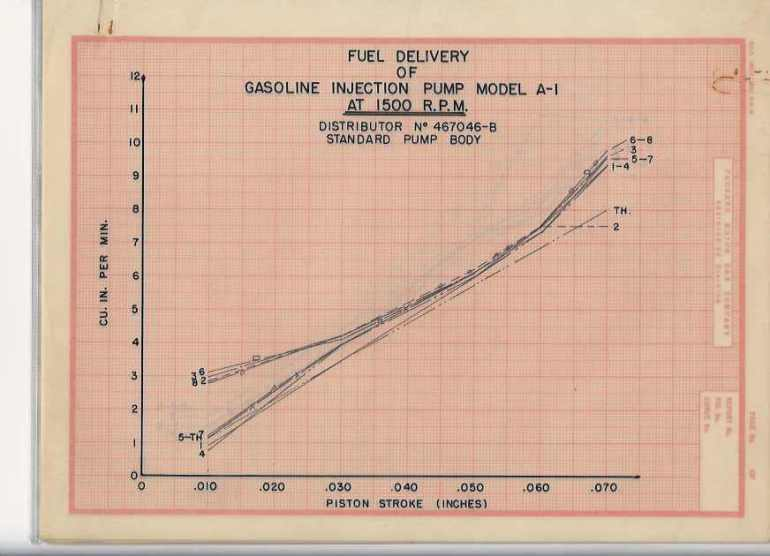 fuel-injection-engineering-graph
