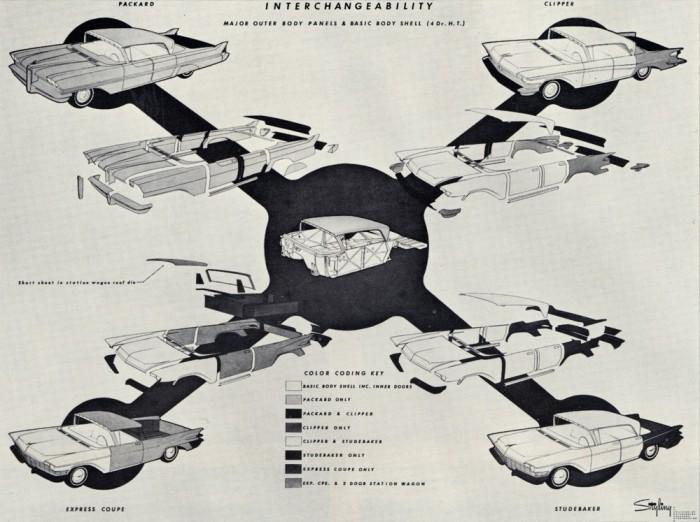 57 Studebaker-Packard body spin-offs