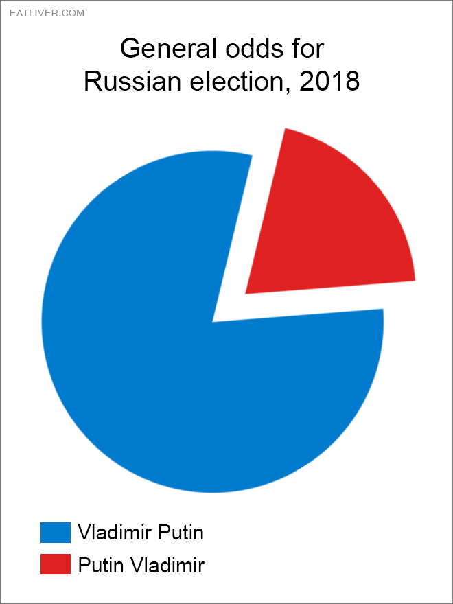 russian-election-stats