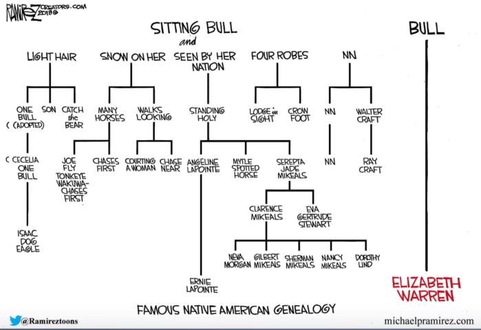 Fauxchahontas-geneology