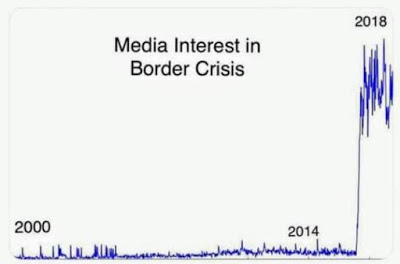 Media interest in border crisis