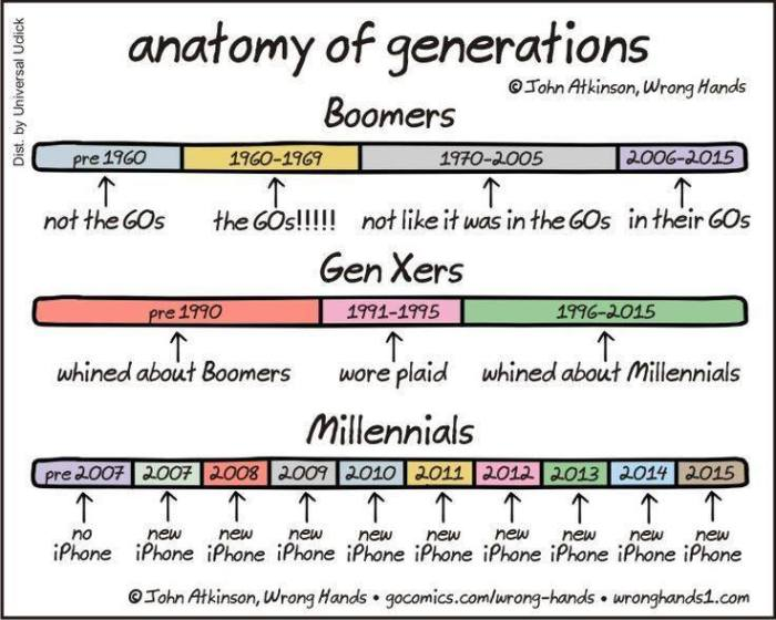 Anatomy-of-generations...