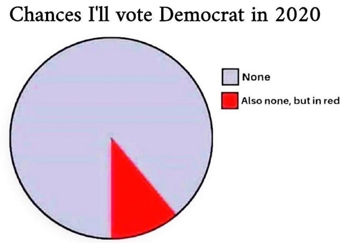 Chances I'll vote Democrat