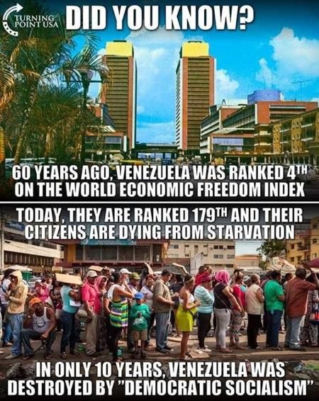 Venezuela economic freedom